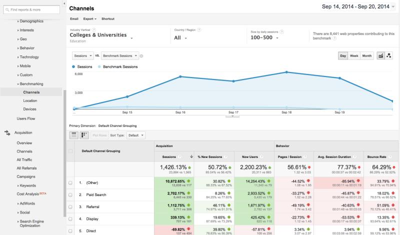 google analytics benchmark report